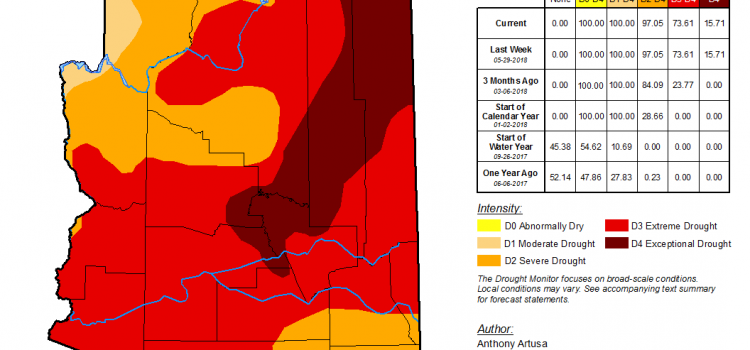 Extreme Drought Report with No End in Sight!